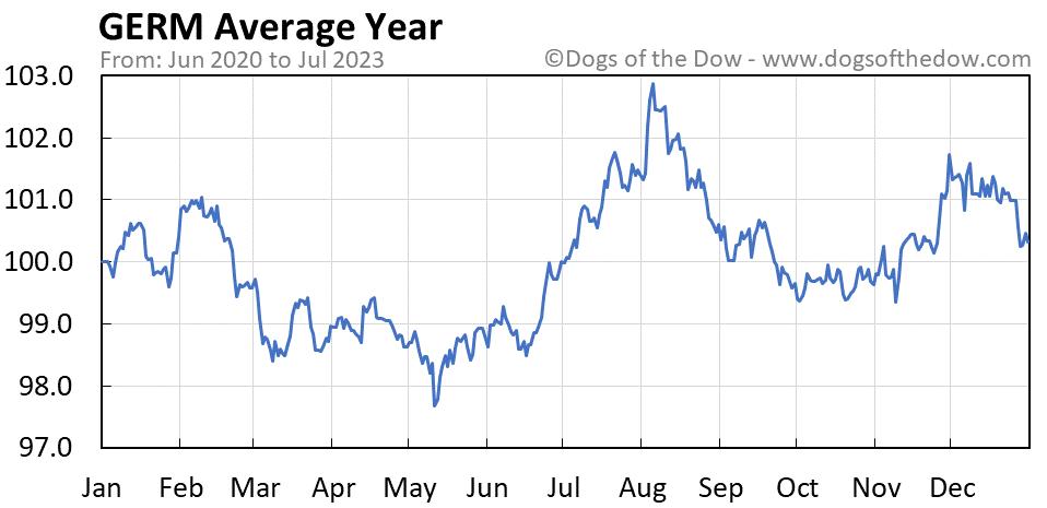 GERM average year chart