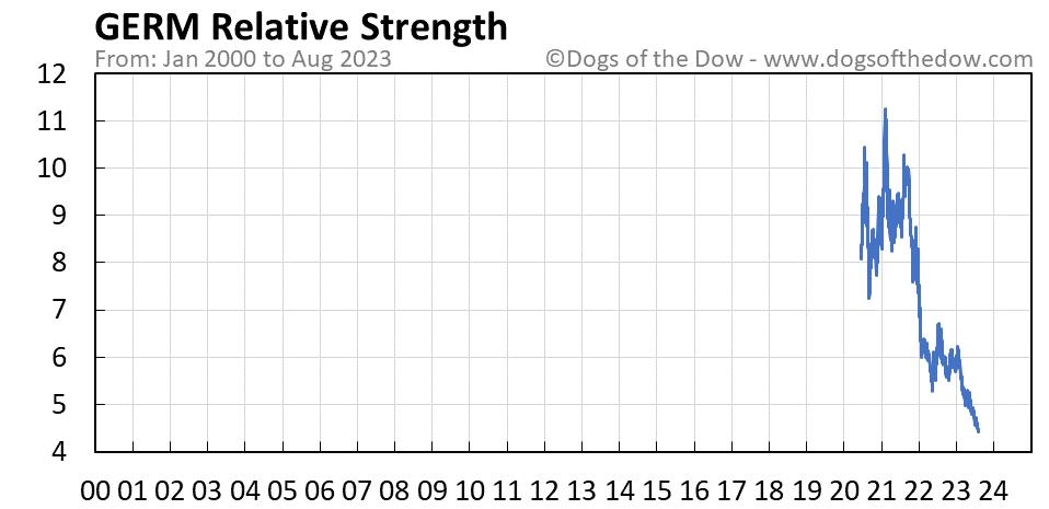 GERM relative strength chart