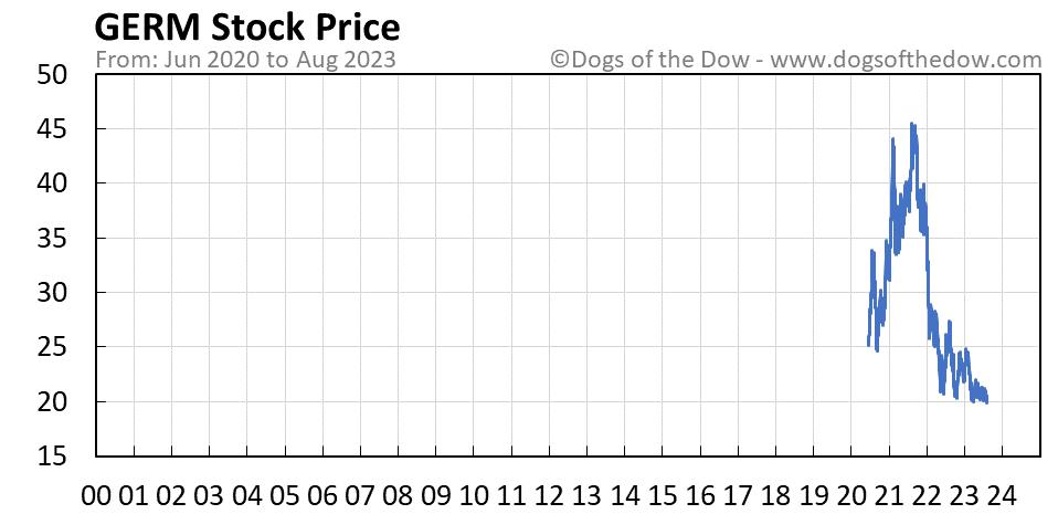 GERM stock price chart