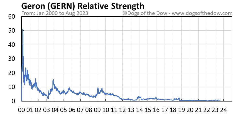 GERN relative strength chart