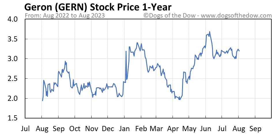 GERN 1-year stock price chart