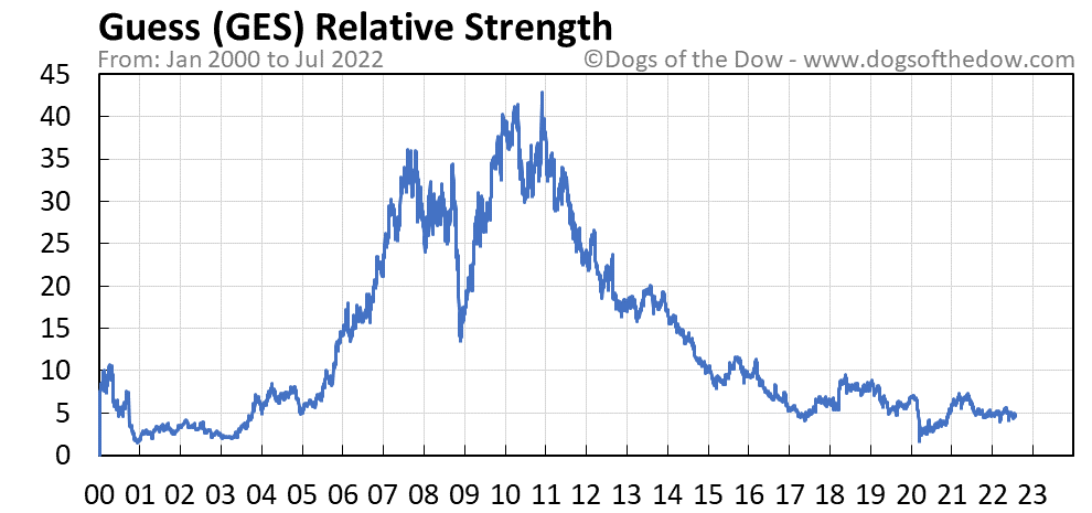 GES relative strength chart