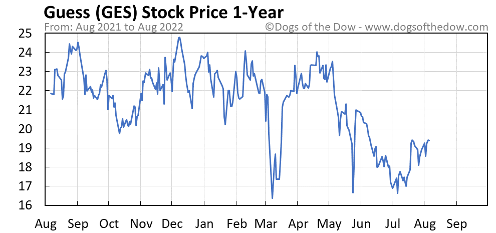 GES 1-year stock price chart