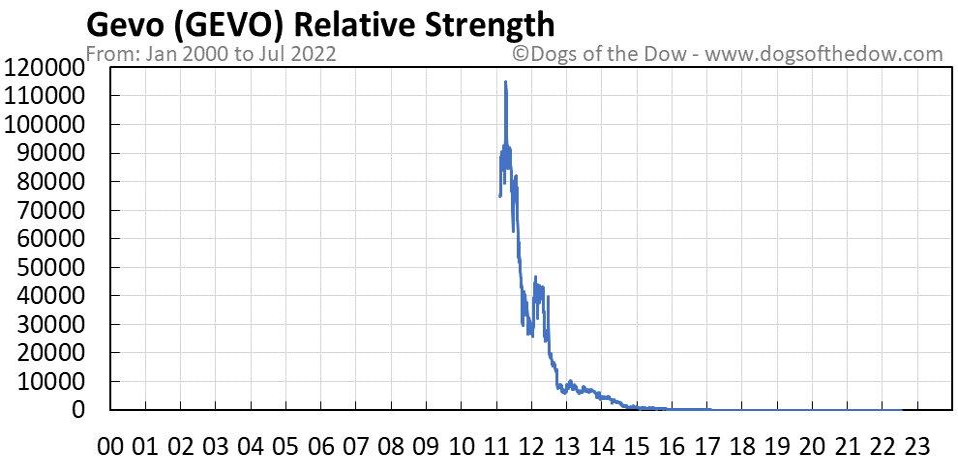 GEVO relative strength chart
