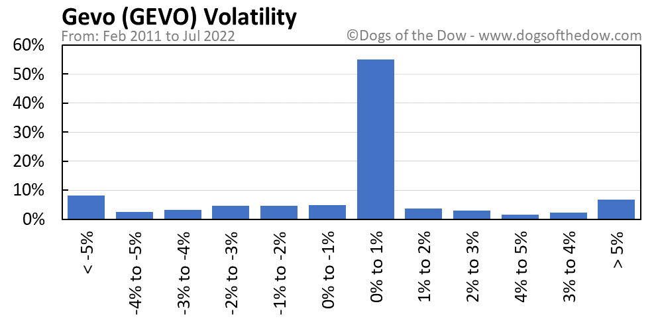GEVO volatility chart