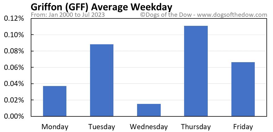 GFF average weekday chart