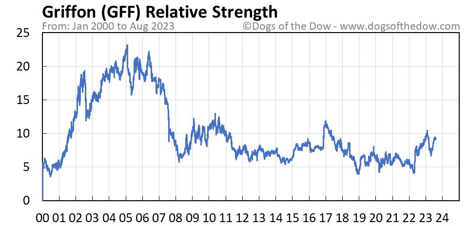 GFF relative strength chart