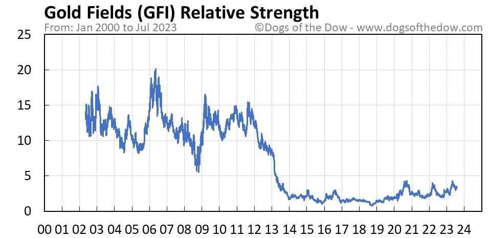 GFI relative strength chart