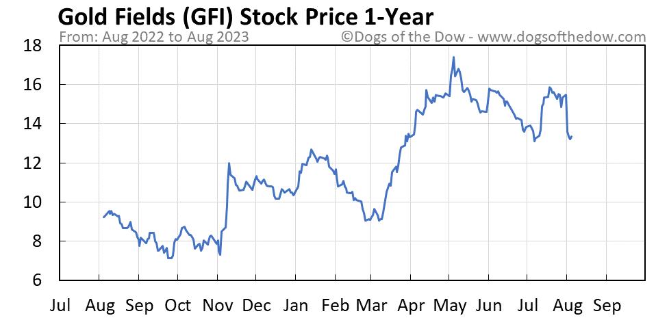 GFI 1-year stock price chart