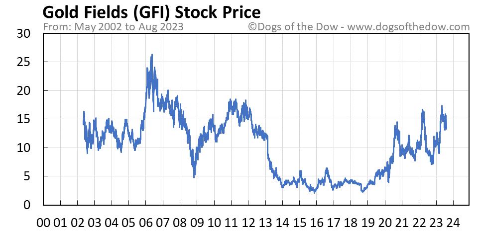 GFI stock price chart