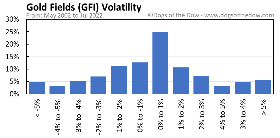 GFI volatility chart