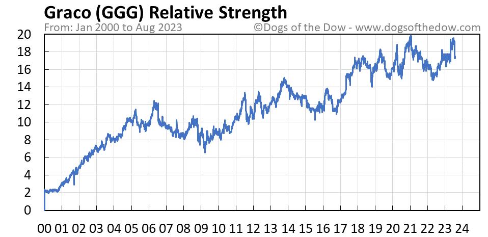 GGG relative strength chart