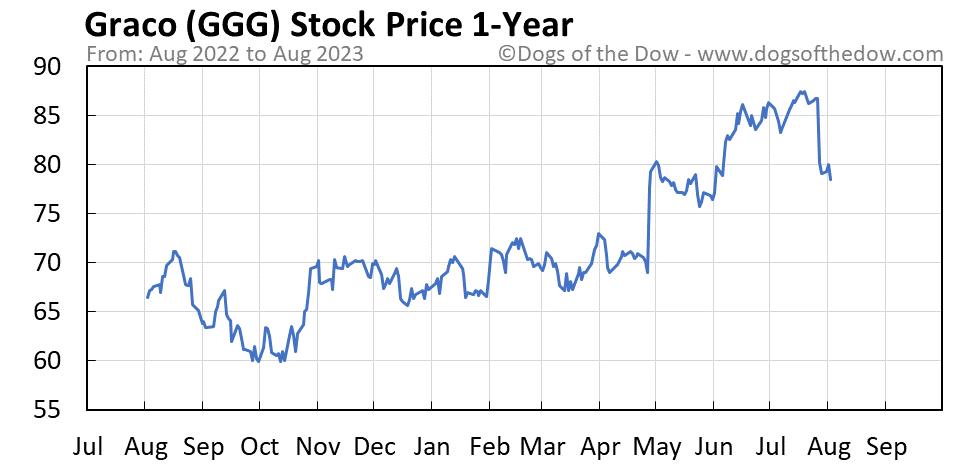 GGG 1-year stock price chart