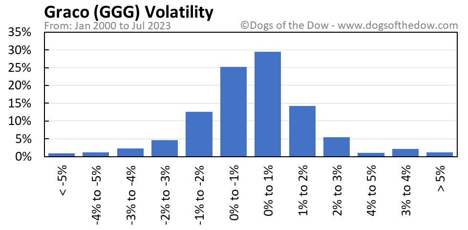 GGG volatility chart