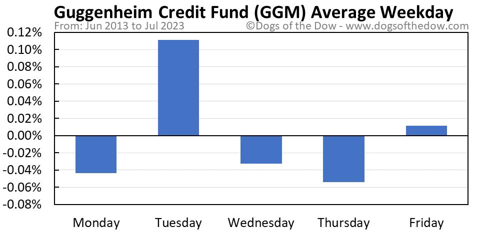GGM average weekday chart