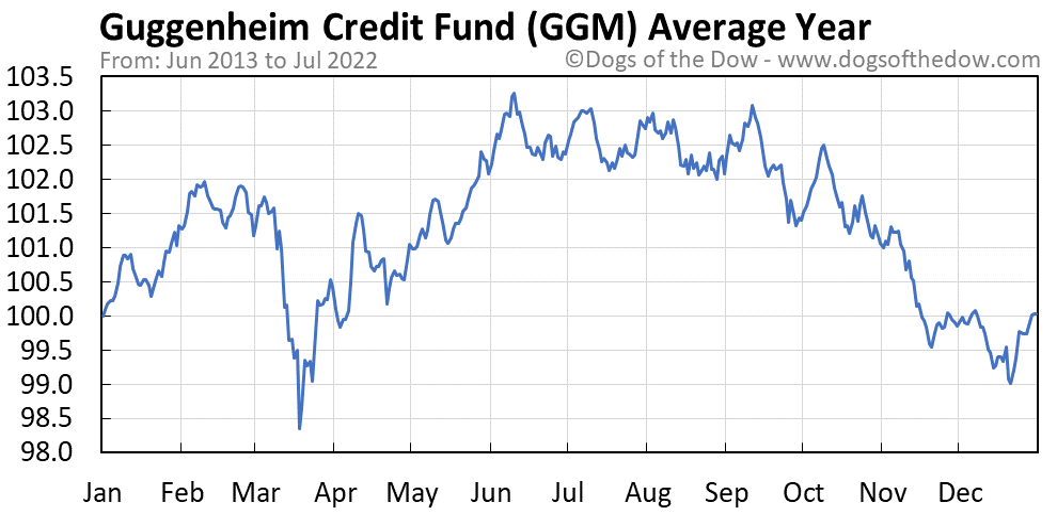 GGM average year chart