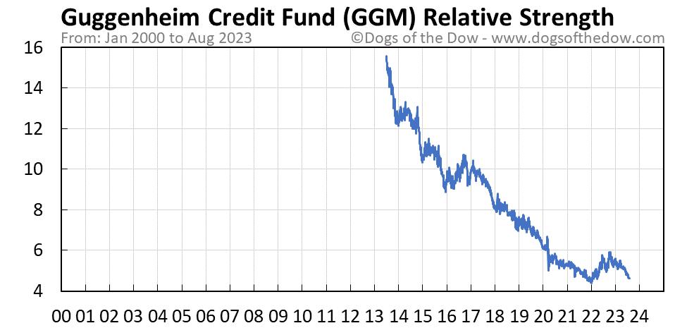 GGM relative strength chart