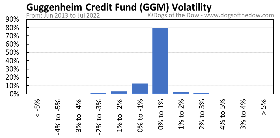 GGM volatility chart