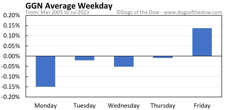 GGN average weekday chart