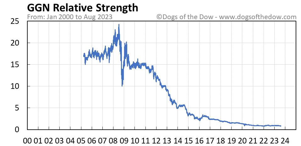 GGN relative strength chart