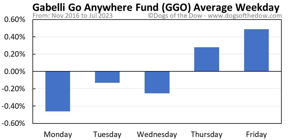 GGO average weekday chart