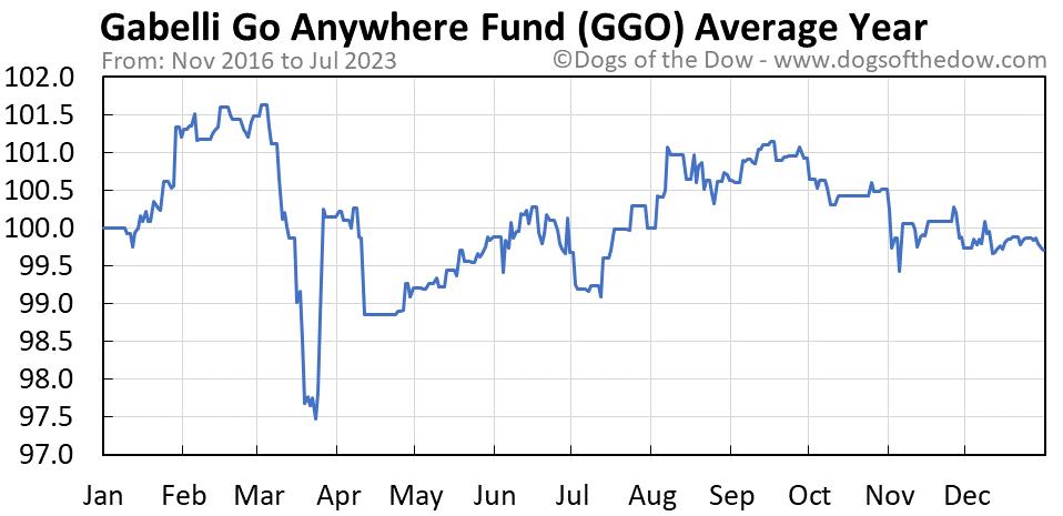 GGO average year chart
