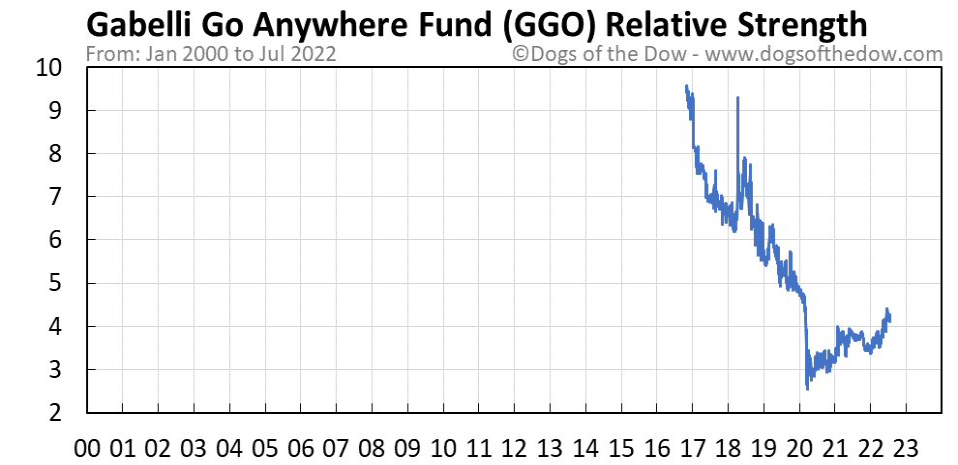 GGO relative strength chart