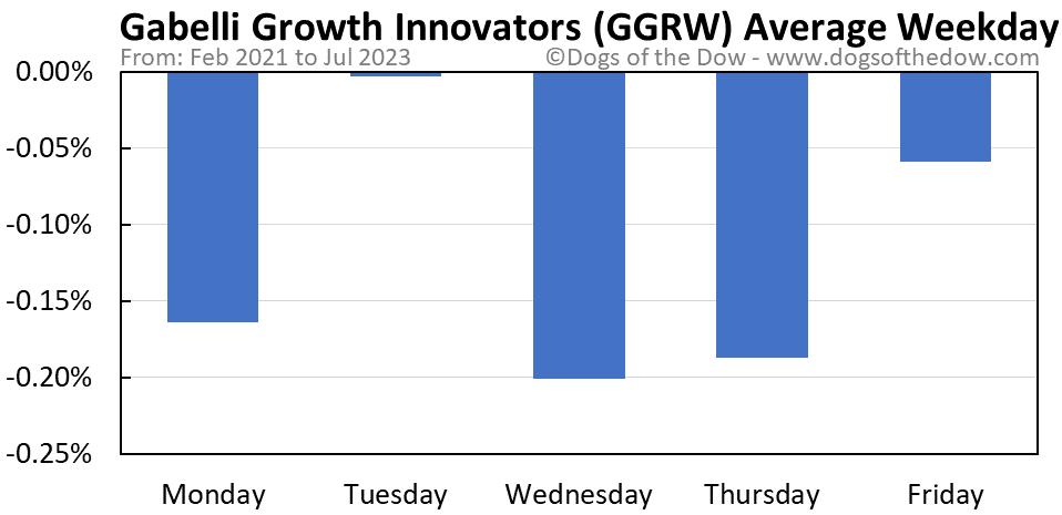GGRW average weekday chart