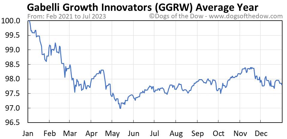 GGRW average year chart
