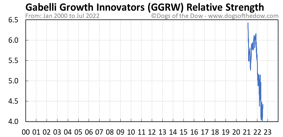 GGRW relative strength chart