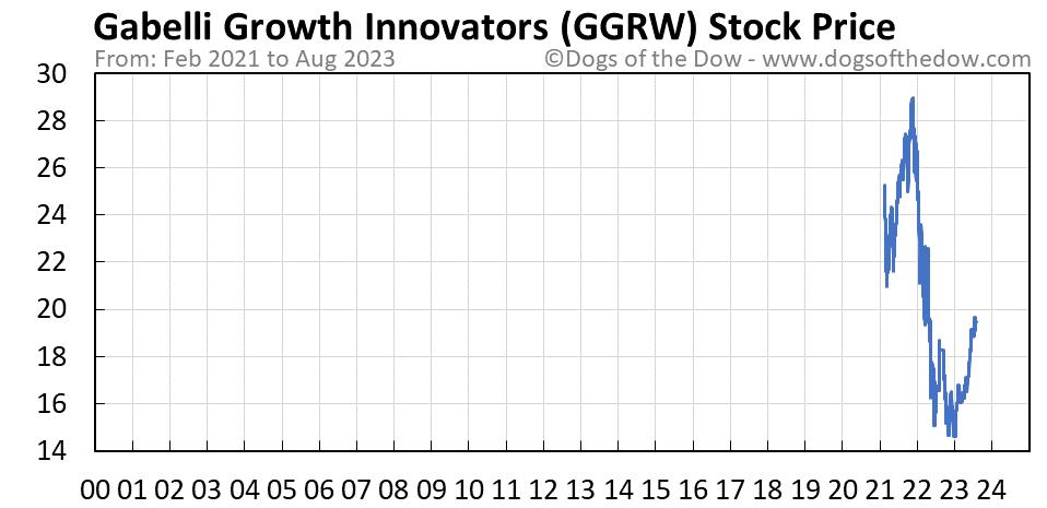 GGRW stock price chart