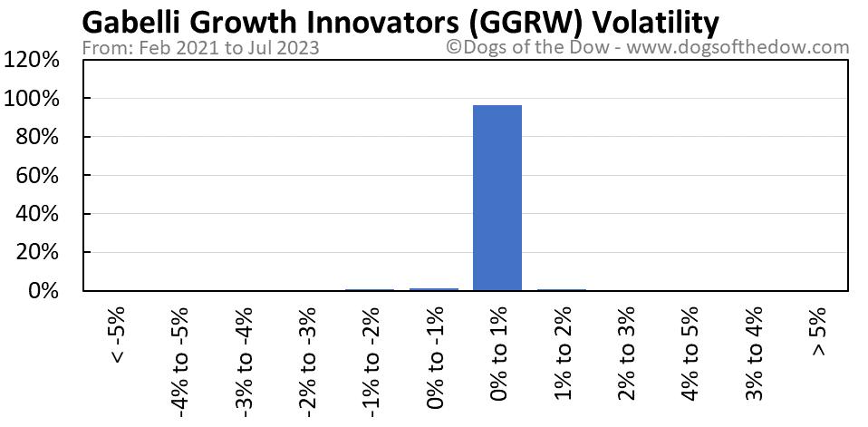 GGRW volatility chart
