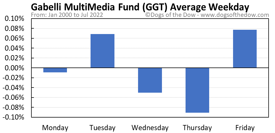 GGT average weekday chart