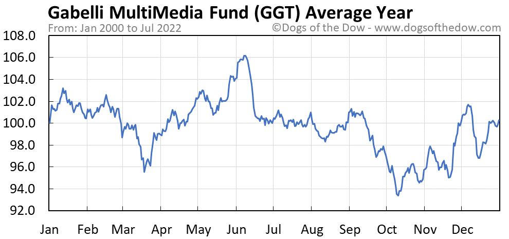 GGT average year chart
