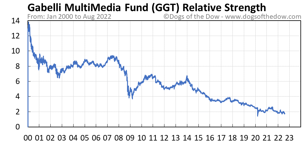 GGT relative strength chart
