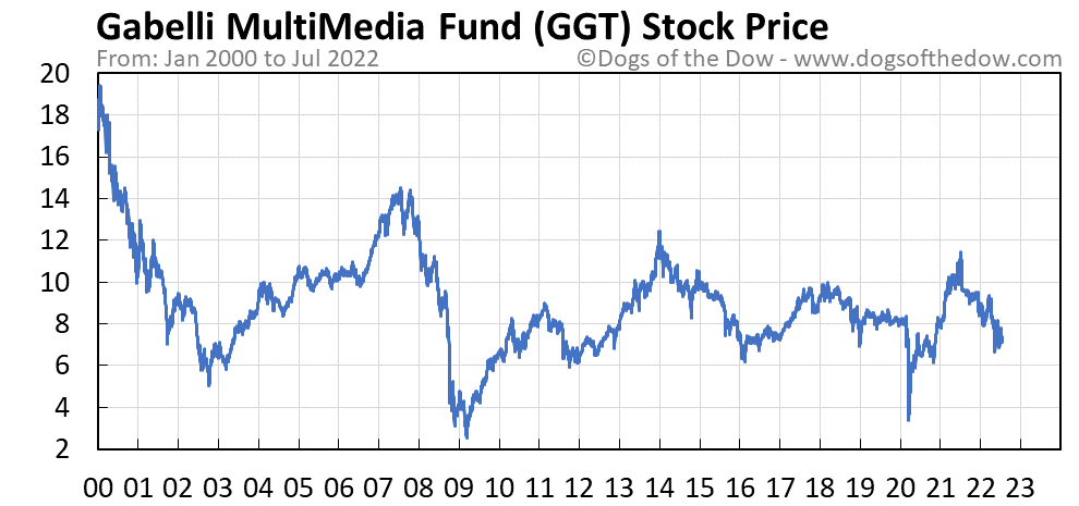 GGT stock price chart