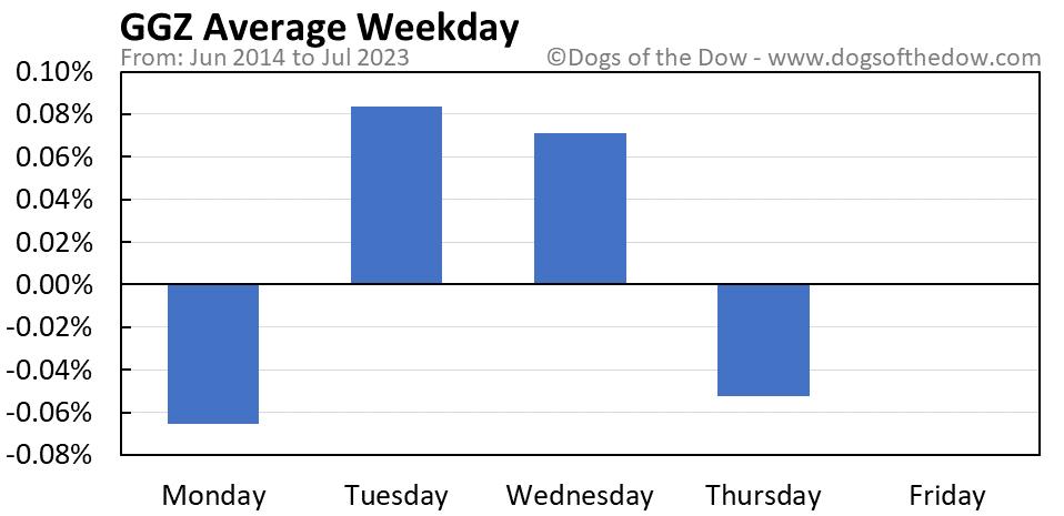 GGZ average weekday chart
