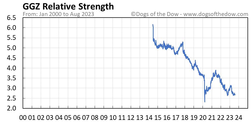 GGZ relative strength chart