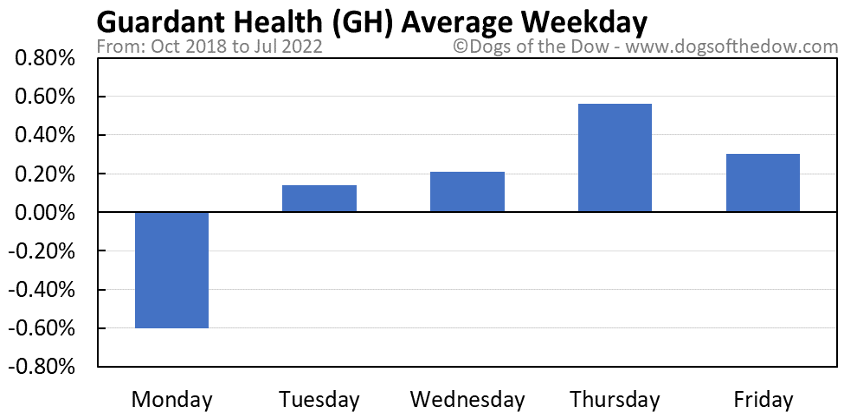 GH average weekday chart