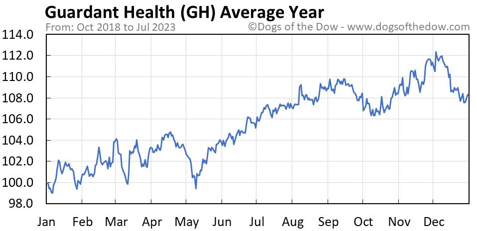 GH average year chart