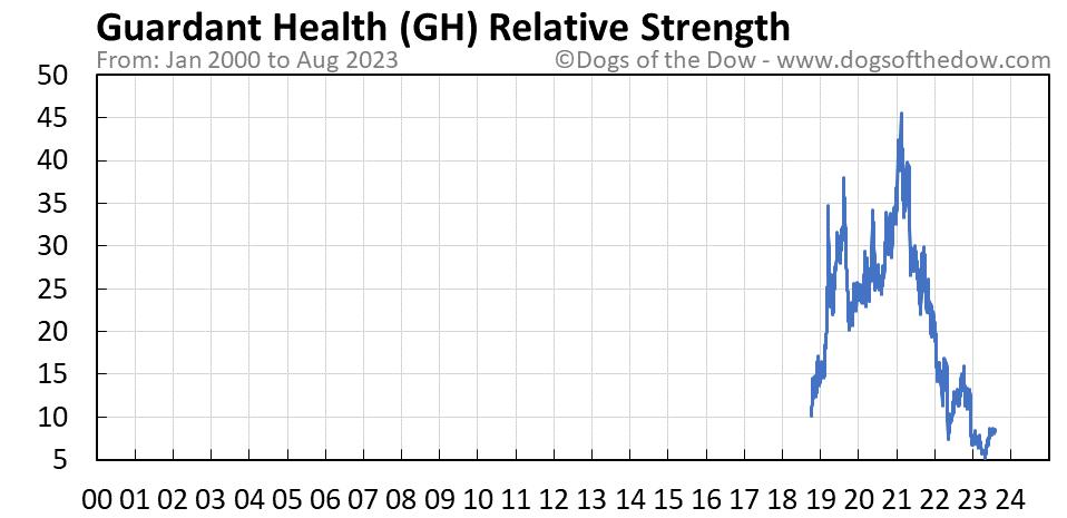 GH relative strength chart