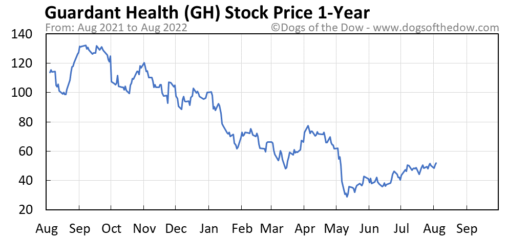 GH 1-year stock price chart
