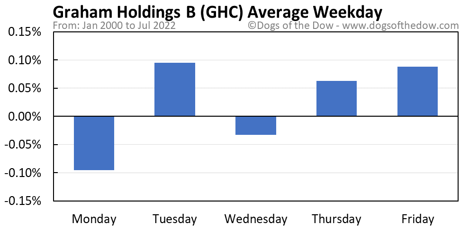 GHC average weekday chart