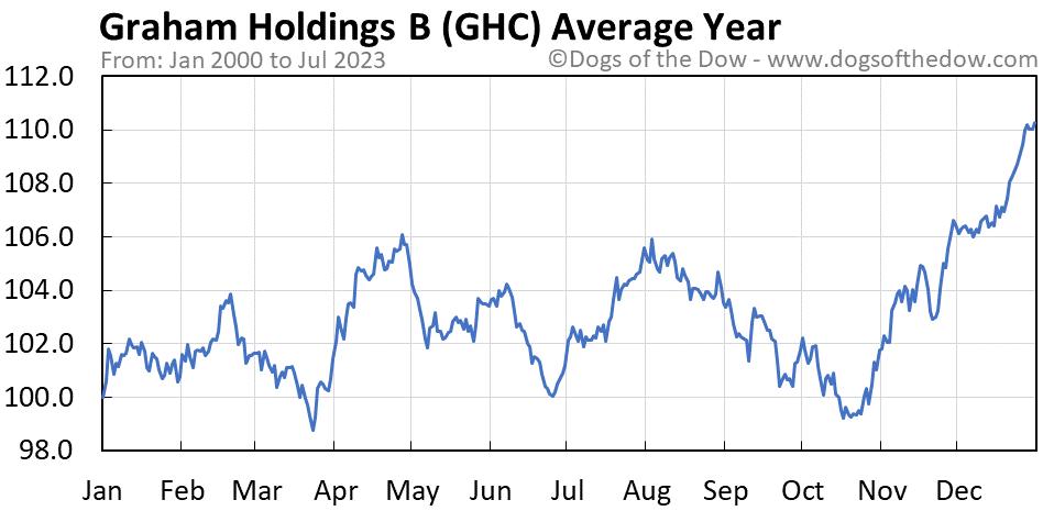 GHC average year chart