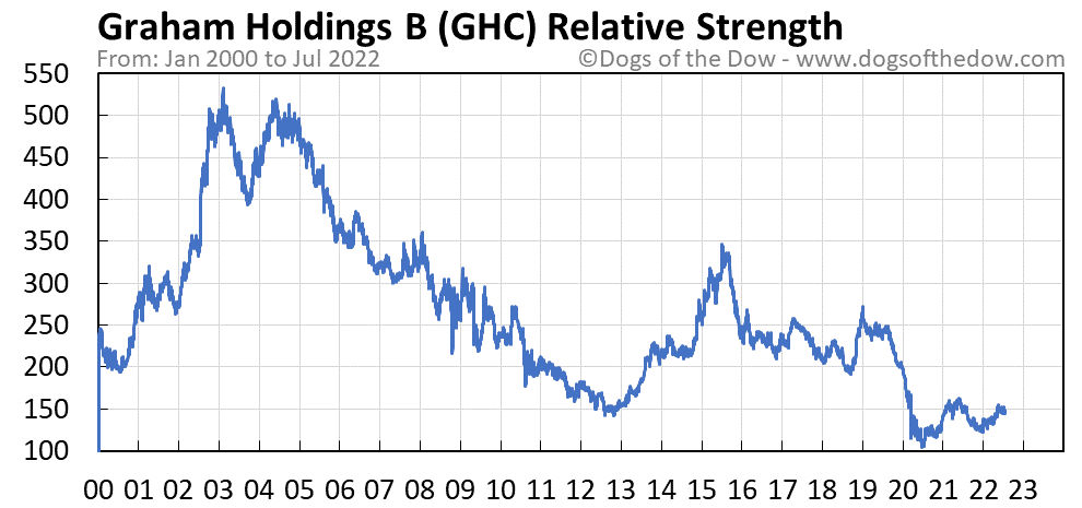 GHC relative strength chart