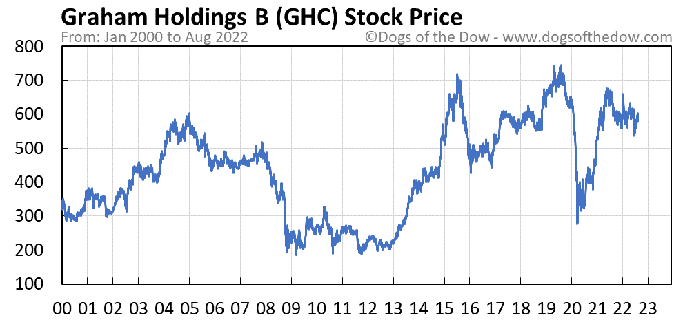 GHC stock price chart