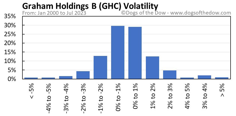 GHC volatility chart