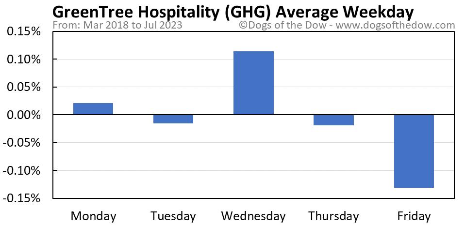 GHG average weekday chart