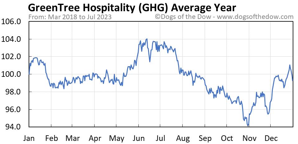 GHG average year chart