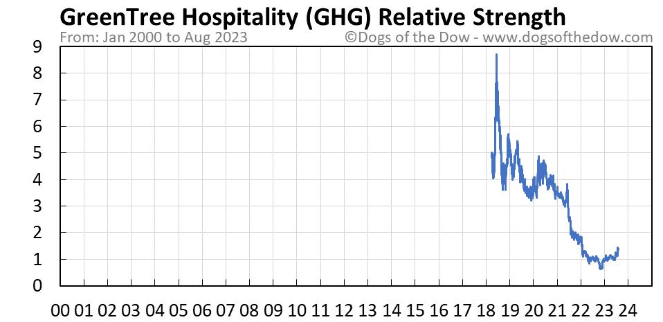 GHG relative strength chart